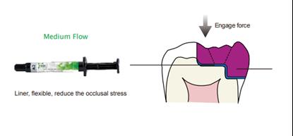 Picture of Farci Stream Flowable composite 2G * 1 flowable syringe
